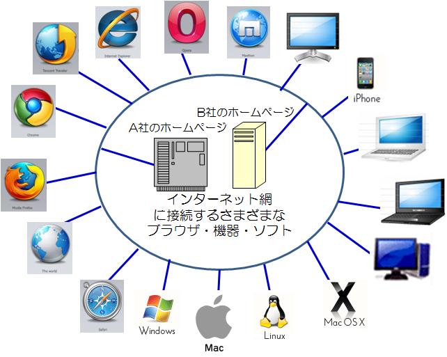 同じコンテンツをさまざまな利用機器で表示するイメージ図